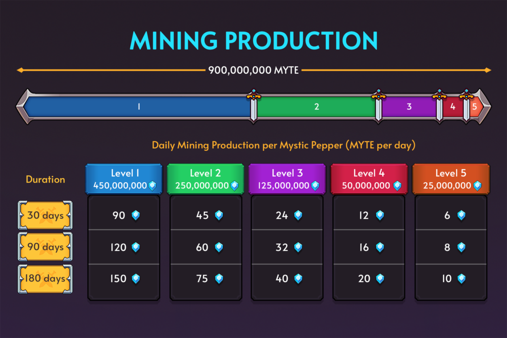 Pepper Attack MYTE token Mining Production