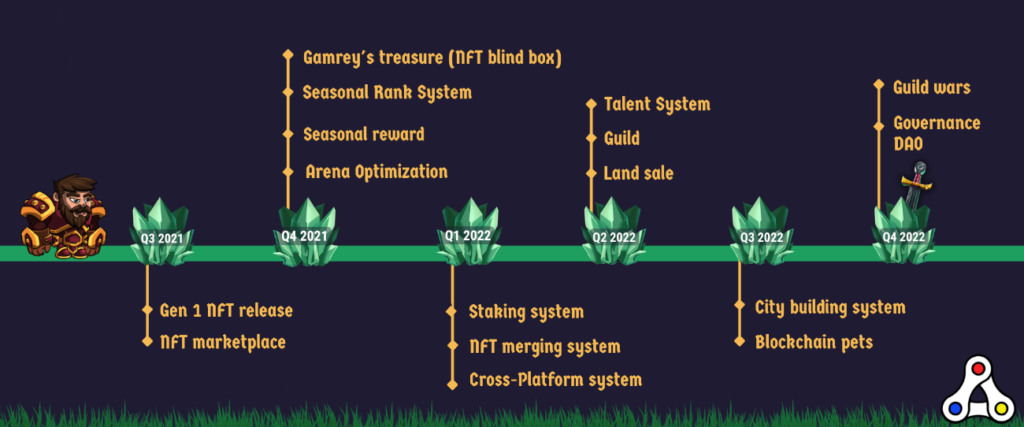 forest knight roadmap
